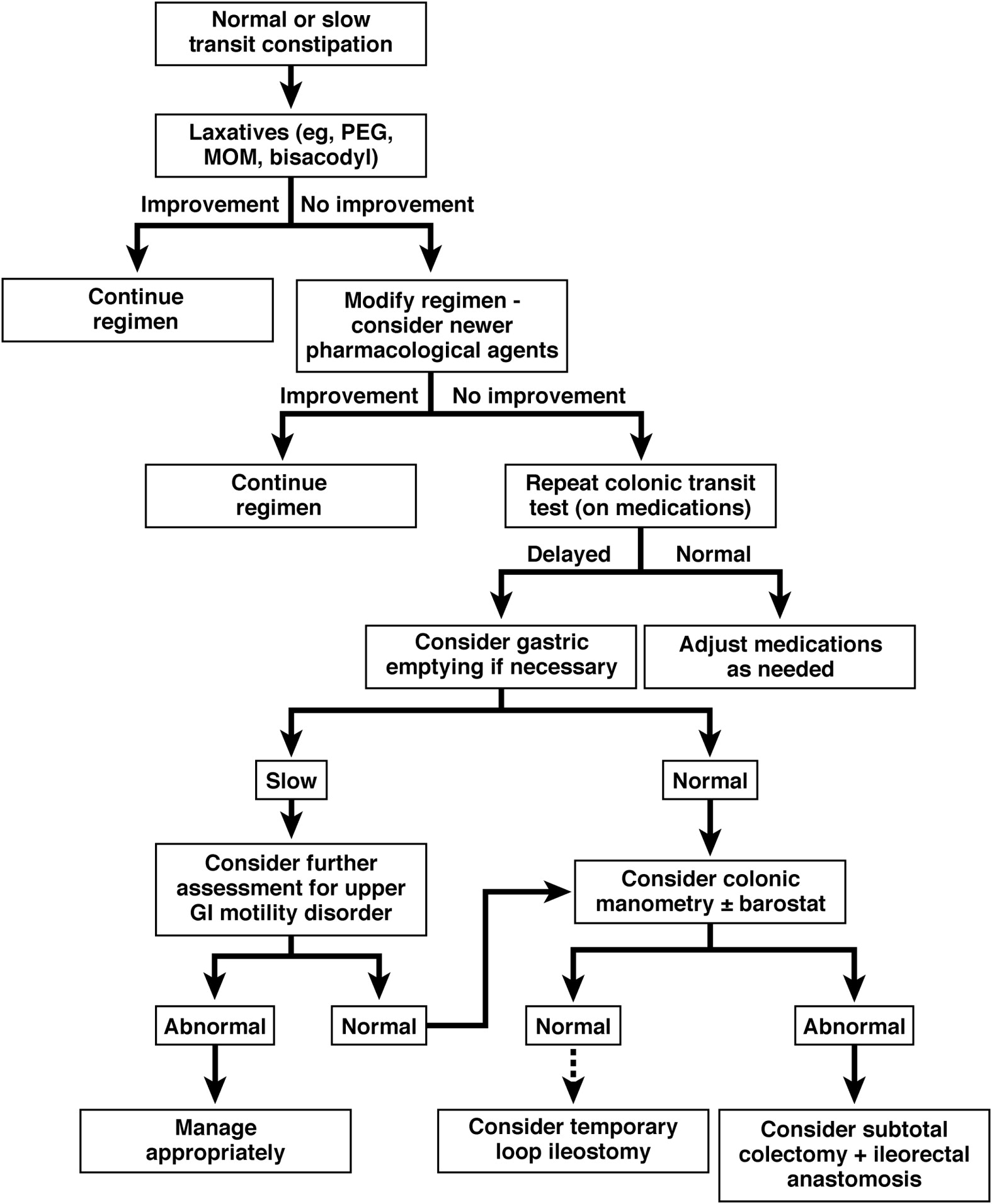 clinical management of opoid induced constipation Constipation or opioid-induced constipation (oic) is by far the most prevalent   pathophysiology, clinical consequences, and management.