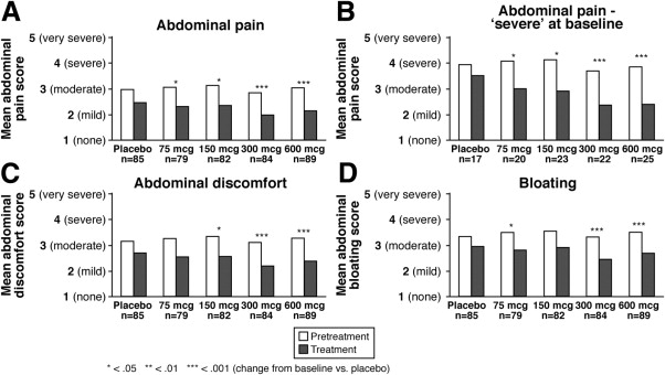 linaclotide improves abdominal pain and bowel habits in a