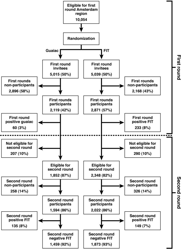 Lower Risk Of Advanced Neoplasia Among Patients With A