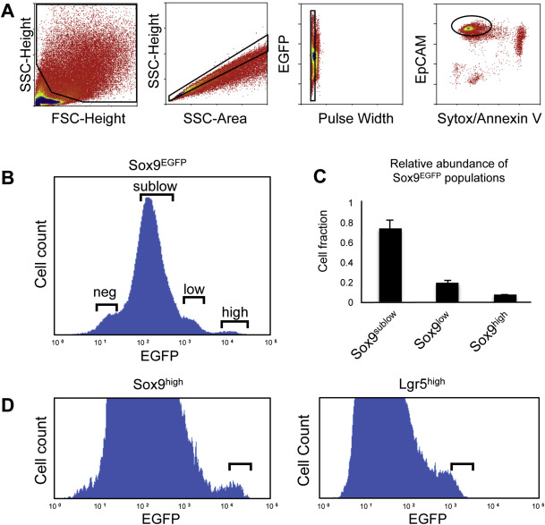 SOX9 Maintains Reserve Stem Cells And Preserves